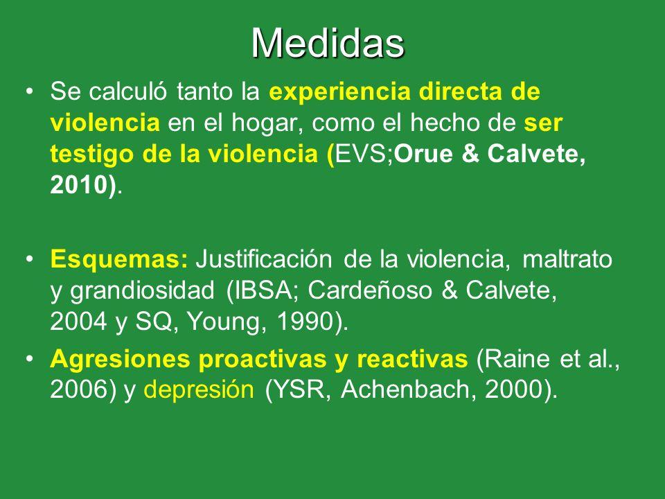Medidas Se calculó tanto la experiencia directa de violencia en el hogar, como el hecho de ser testigo de la violencia (EVS;Orue & Calvete, 2010). Esq