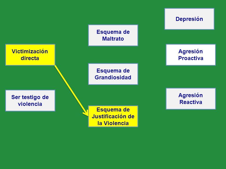 Victimización directa Ser testigo de violencia Esquema de Justificación de la Violencia Esquema de Grandiosidad Esquema de Maltrato Agresión Reactiva