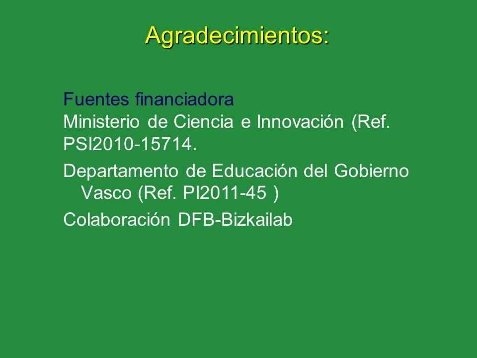 Agradecimientos: Fuentes financiadora Ministerio de Ciencia e Innovación (Ref. PSI2010-15714. Departamento de Educación del Gobierno Vasco (Ref. PI201
