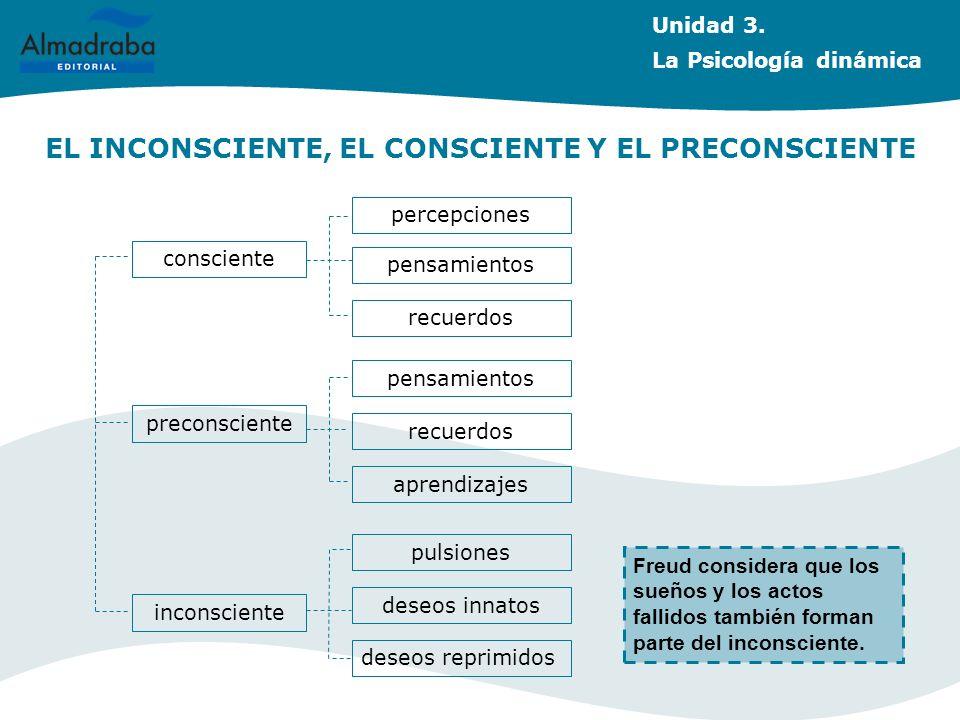 EL INCONSCIENTE, EL CONSCIENTE Y EL PRECONSCIENTE consciente inconsciente preconsciente percepciones pensamientos recuerdos aprendizajes pensamientos