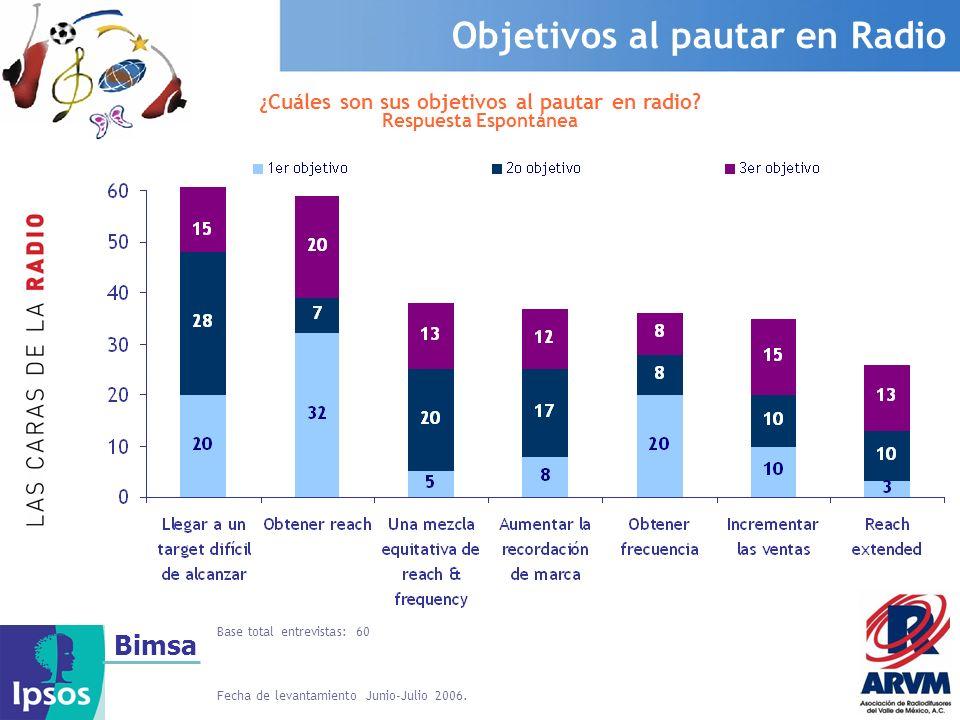 Bimsa Objetivos al pautar en Radio ¿Cuáles son sus objetivos al pautar en radio? Respuesta Espontánea Fecha de levantamiento Junio-Julio 2006. Base to