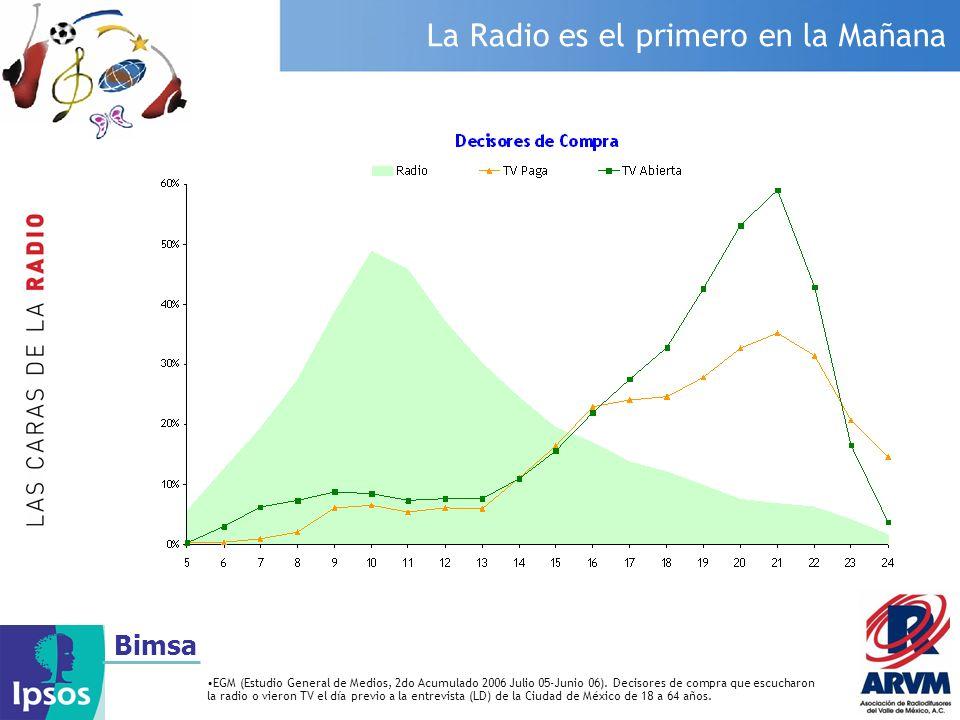 Bimsa La Radio es el primero en la Mañana EGM (Estudio General de Medios, 2do Acumulado 2006 Julio 05-Junio 06). Decisores de compra que escucharon la