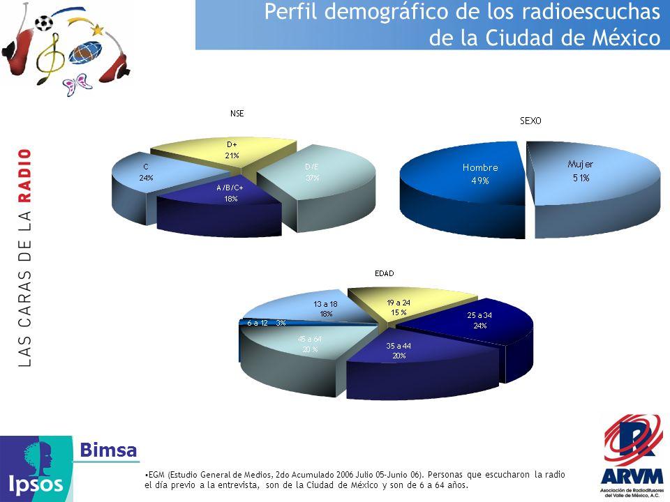 Bimsa Perfil demográfico de los radioescuchas de la Ciudad de México EGM (Estudio General de Medios, 2do Acumulado 2006 Julio 05-Junio 06). Personas q
