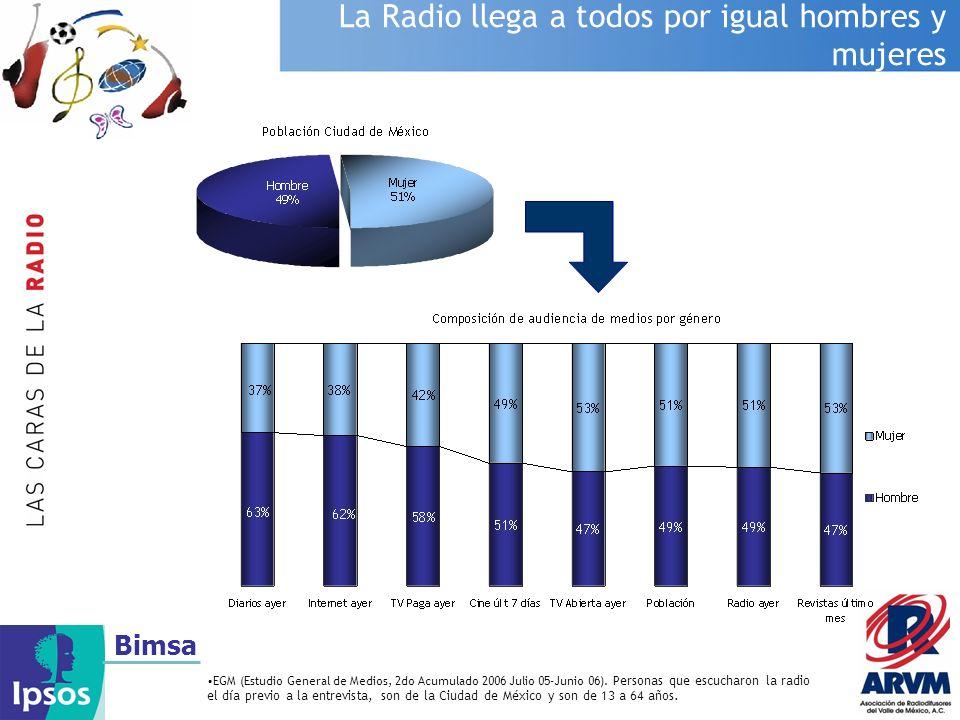 Bimsa La Radio llega a todos por igual hombres y mujeres EGM (Estudio General de Medios, 2do Acumulado 2006 Julio 05-Junio 06). Personas que escucharo