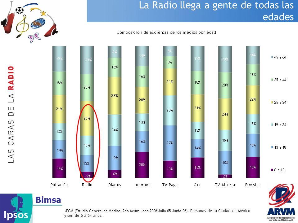 Bimsa La Radio llega a gente de todas las edades EGM (Estudio General de Medios, 2do Acumulado 2006 Julio 05-Junio 06). Personas de la Ciudad de Méxic