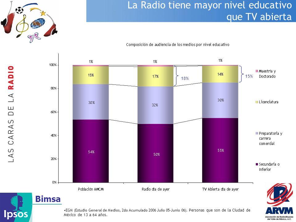 Bimsa La Radio tiene mayor nivel educativo que TV abierta EGM (Estudio General de Medios, 2do Acumulado 2006 Julio 05-Junio 06). Personas que son de l