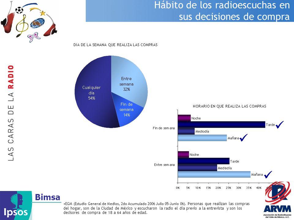 Bimsa Hábito de los radioescuchas en sus decisiones de compra EGM (Estudio General de Medios, 2do Acumulado 2006 Julio 05-Junio 06). Personas que real