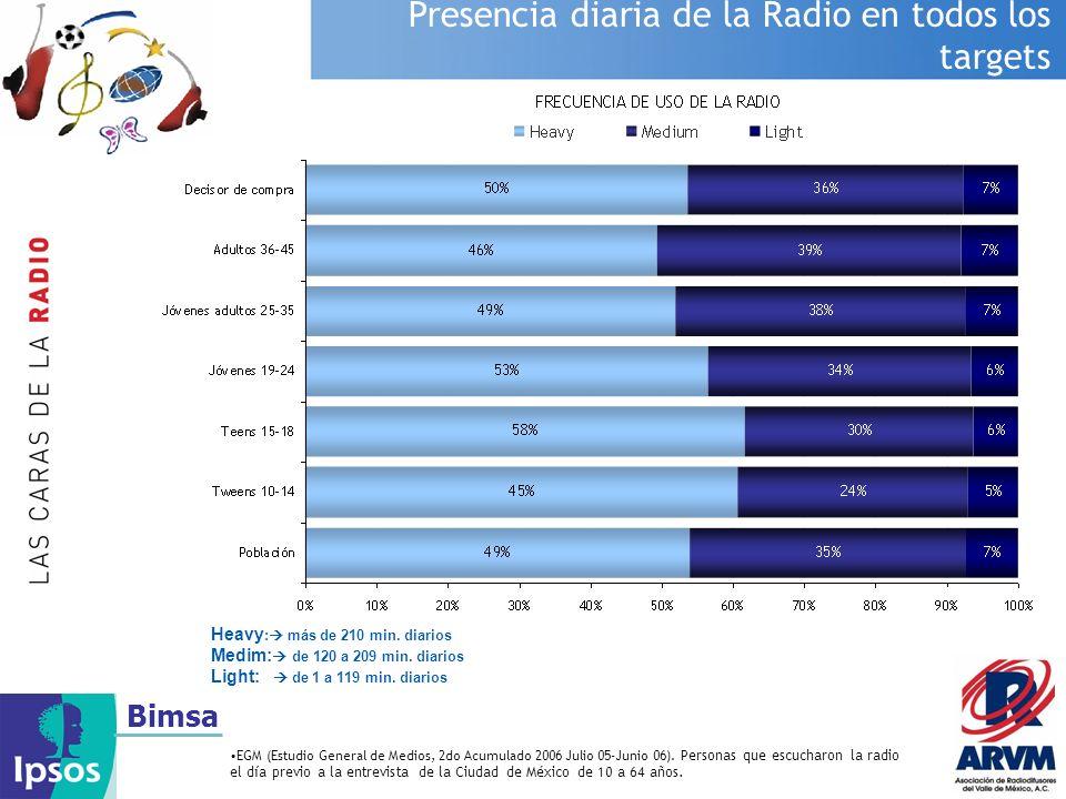 Bimsa Presencia diaria de la Radio en todos los targets EGM (Estudio General de Medios, 2do Acumulado 2006 Julio 05-Junio 06). Personas que escucharon