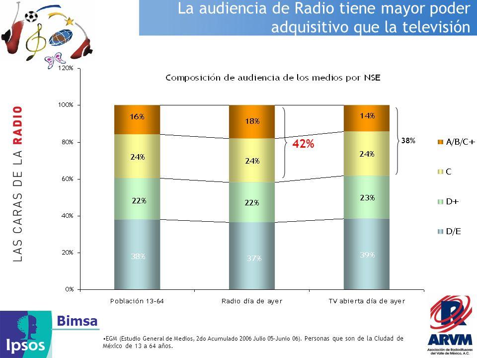 Bimsa La audiencia de Radio tiene mayor poder adquisitivo que la televisión EGM (Estudio General de Medios, 2do Acumulado 2006 Julio 05-Junio 06). Per