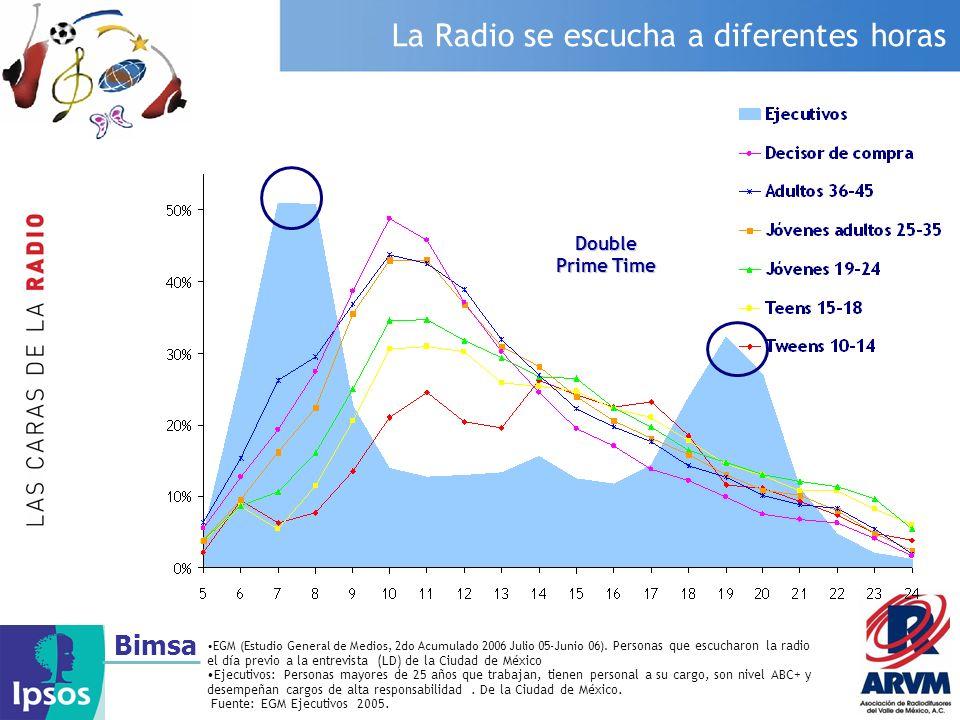 Bimsa La Radio se escucha a diferentes horas EGM (Estudio General de Medios, 2do Acumulado 2006 Julio 05-Junio 06). Personas que escucharon la radio e