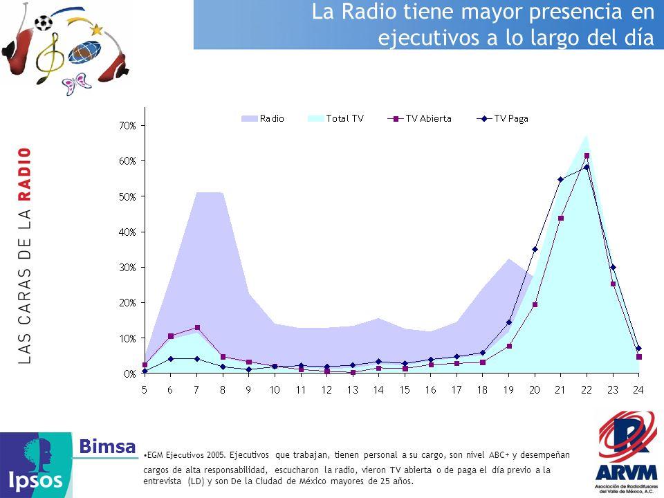 Bimsa La Radio tiene mayor presencia en ejecutivos a lo largo del día EGM Ejecutivos 2005. Ejecutivos que trabajan, tienen personal a su cargo, son ni