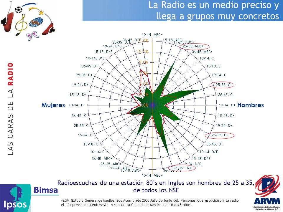 Bimsa La Radio es un medio preciso y llega a grupos muy concretos MujeresHombres EGM (Estudio General de Medios, 2do Acumulado 2006 Julio 05-Junio 06)