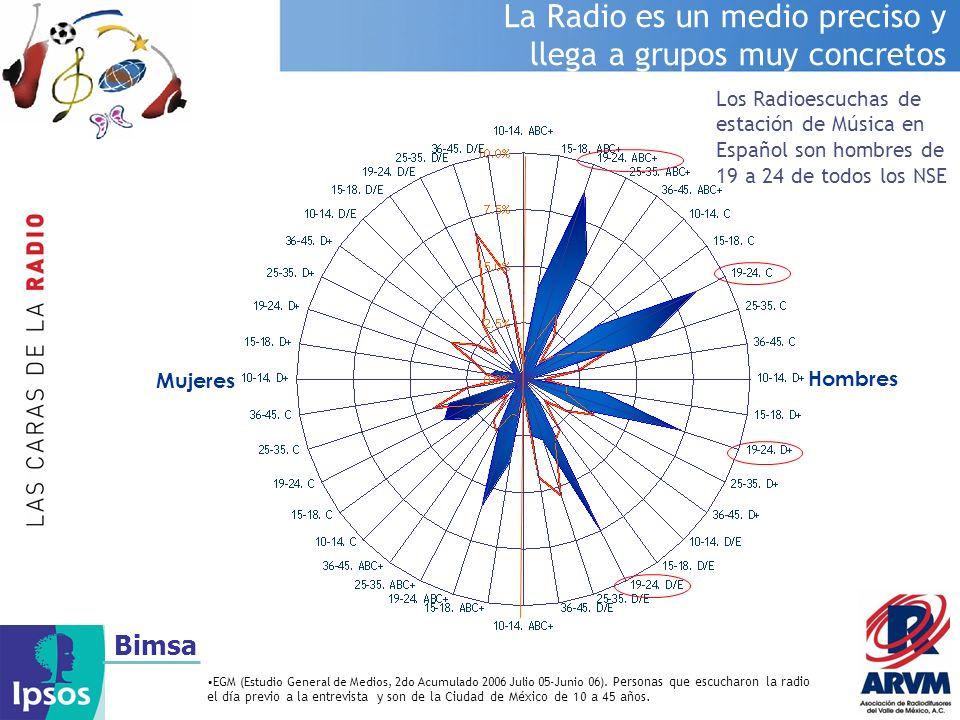 Bimsa La Radio es un medio preciso y llega a grupos muy concretos EGM (Estudio General de Medios, 2do Acumulado 2006 Julio 05-Junio 06). Personas que