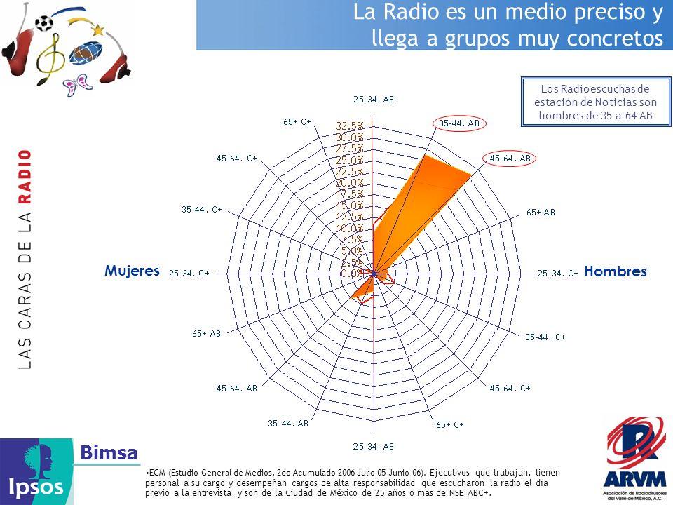 Bimsa La Radio es un medio preciso y llega a grupos muy concretos EGM (Estudio General de Medios, 2do Acumulado 2006 Julio 05-Junio 06). Ejecutivos qu