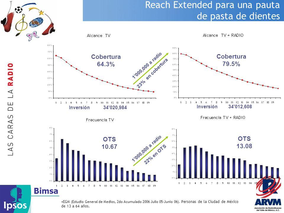 Bimsa Reach Extended para una pauta de pasta de dientes EGM (Estudio General de Medios, 2do Acumulado 2006 Julio 05-Junio 06). Personas de la Ciudad d