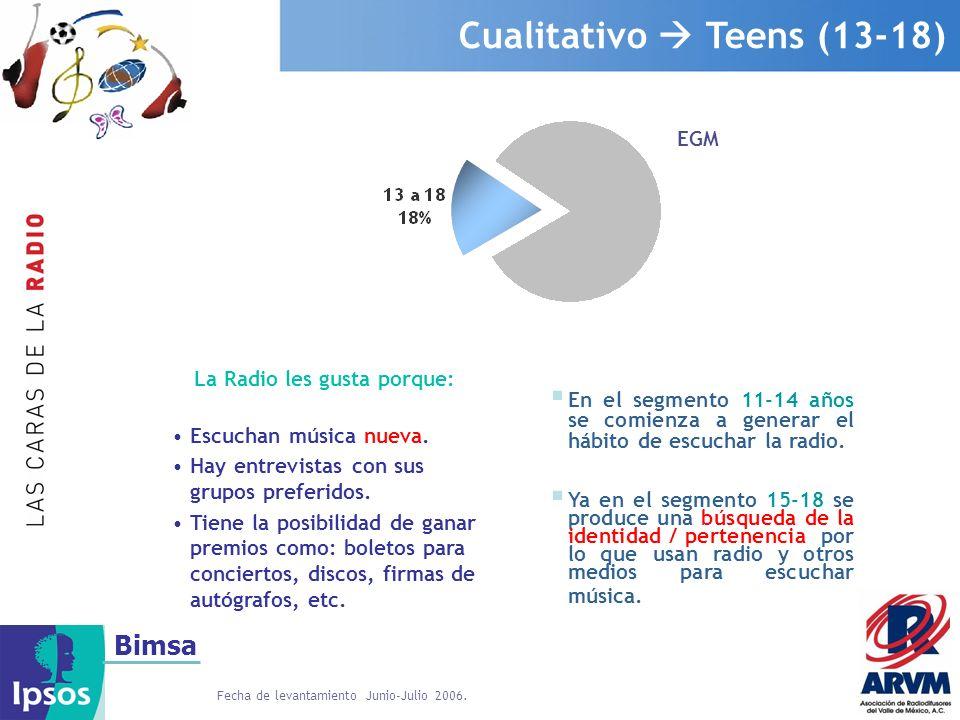 Bimsa Cualitativo Adultos Jóvenes (19-34) EGM Los motivadores para escuchar la Radio en esta etapa son: Escuchar música ya conocida y conocer las novedades.