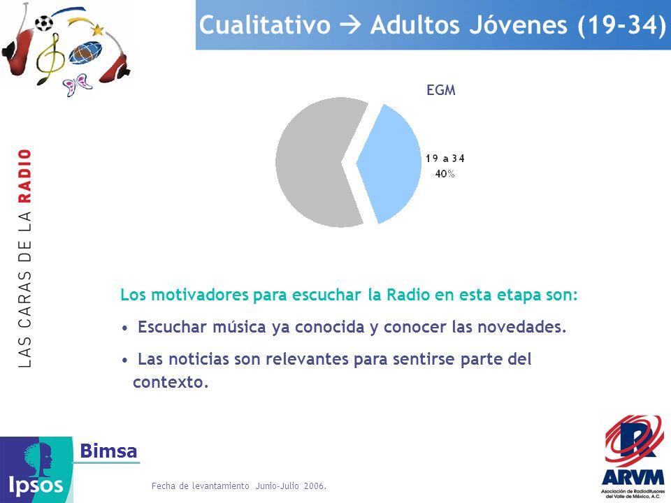 Bimsa Cualitativo Adultos Jóvenes (19-34) EGM Los motivadores para escuchar la Radio en esta etapa son: Escuchar música ya conocida y conocer las nove