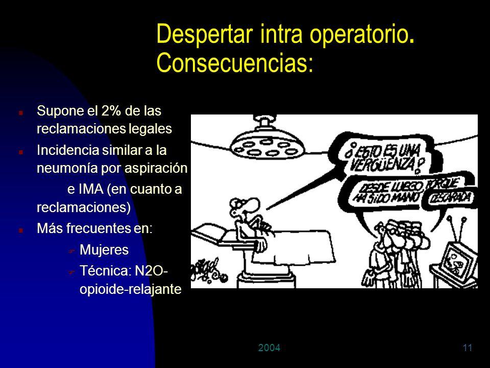 200411 Despertar intra operatorio. Consecuencias: n Supone el 2% de las reclamaciones legales n Incidencia similar a la neumonía por aspiración e IMA
