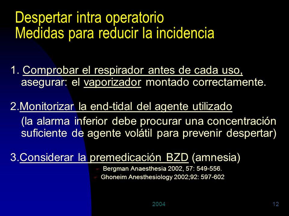 200412 Despertar intra operatorio Medidas para reducir la incidencia 1. Comprobar el respirador antes de cada uso, asegurar: el vaporizador montado co