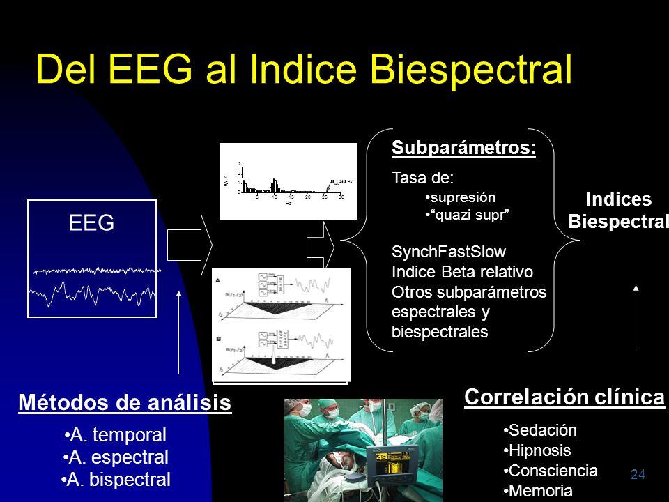 200424 Del EEG al Indice Biespectral EEG EEG procesado A. temporal A. espectral A. bispectral Tasa de: supresión quazi supr SynchFastSlow Indice Beta