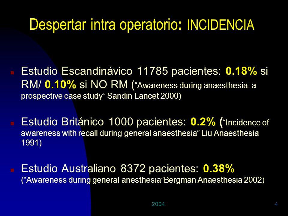 20044 Despertar intra operatorio : INCIDENCIA n Estudio Escandinávico 11785 pacientes: 0.18% si RM/ 0.10% si NO RM ( Awareness during anaesthesia: a p