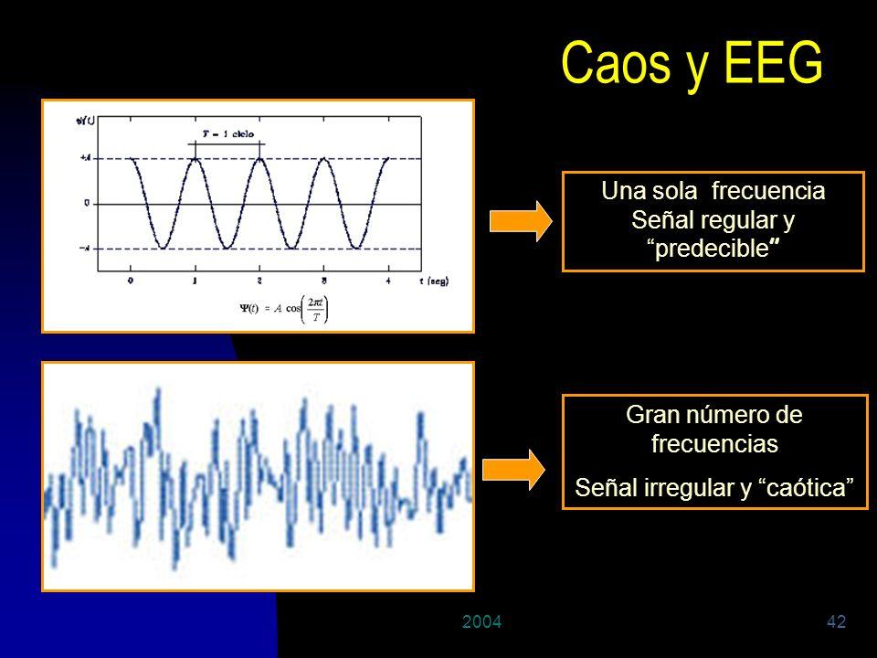 200442 Caos y EEG Gran número de frecuencias Señal irregular y caótica Una sola frecuencia Señal regular y predecible