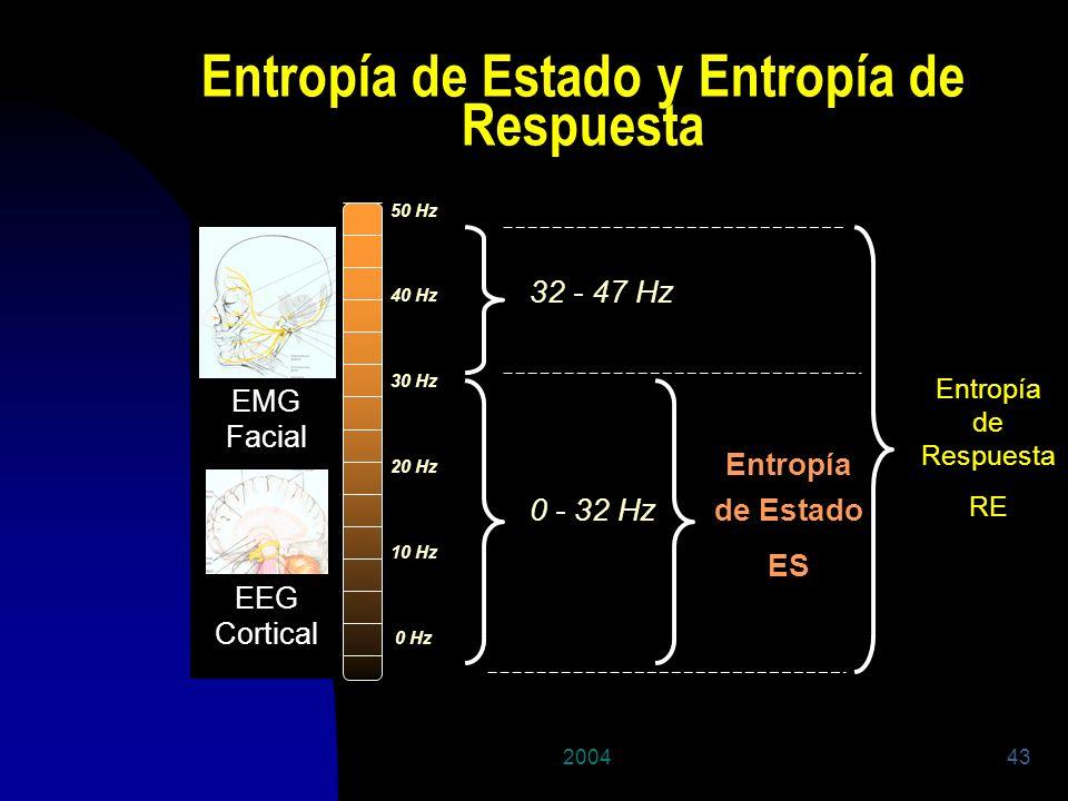 200443 High Frequency EEG Cortical 50 Hz 40 Hz 30 Hz 20 Hz 10 Hz 0 Hz 0 - 32 Hz 32 - 47 Hz Entropía de Estado ES Entropía de Respuesta RE EMG Facial E
