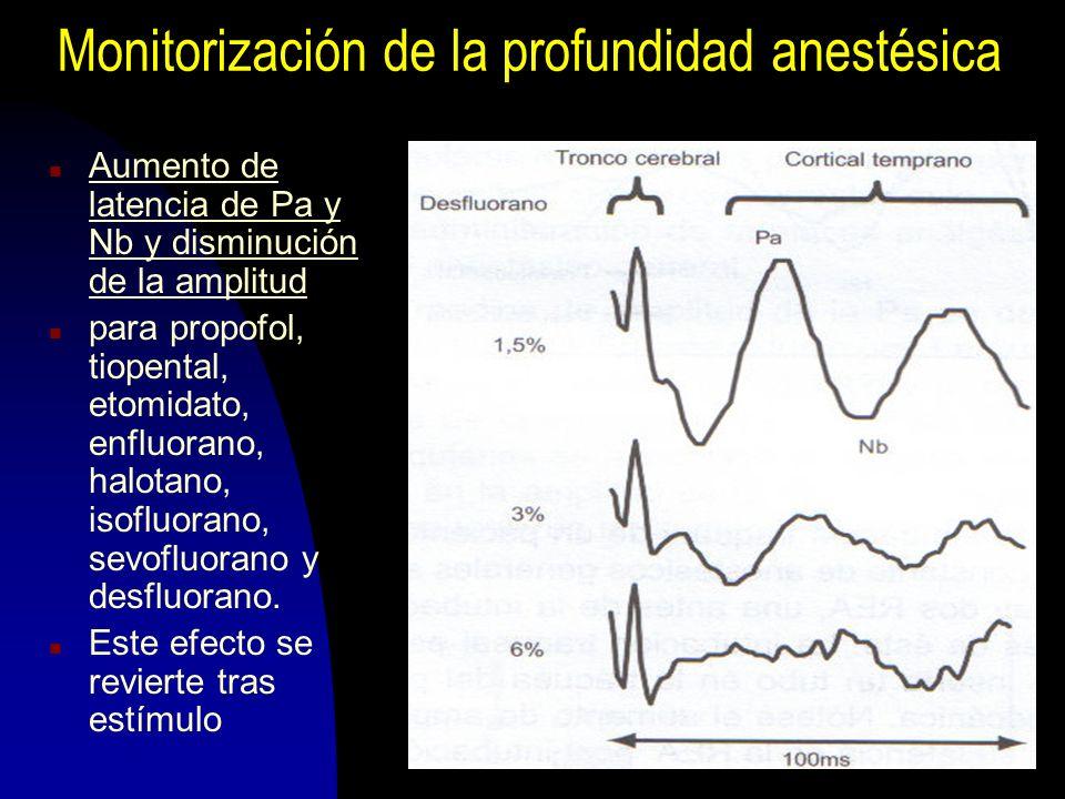 200449 Monitorización de la profundidad anestésica n Aumento de latencia de Pa y Nb y disminución de la amplitud n para propofol, tiopental, etomidato