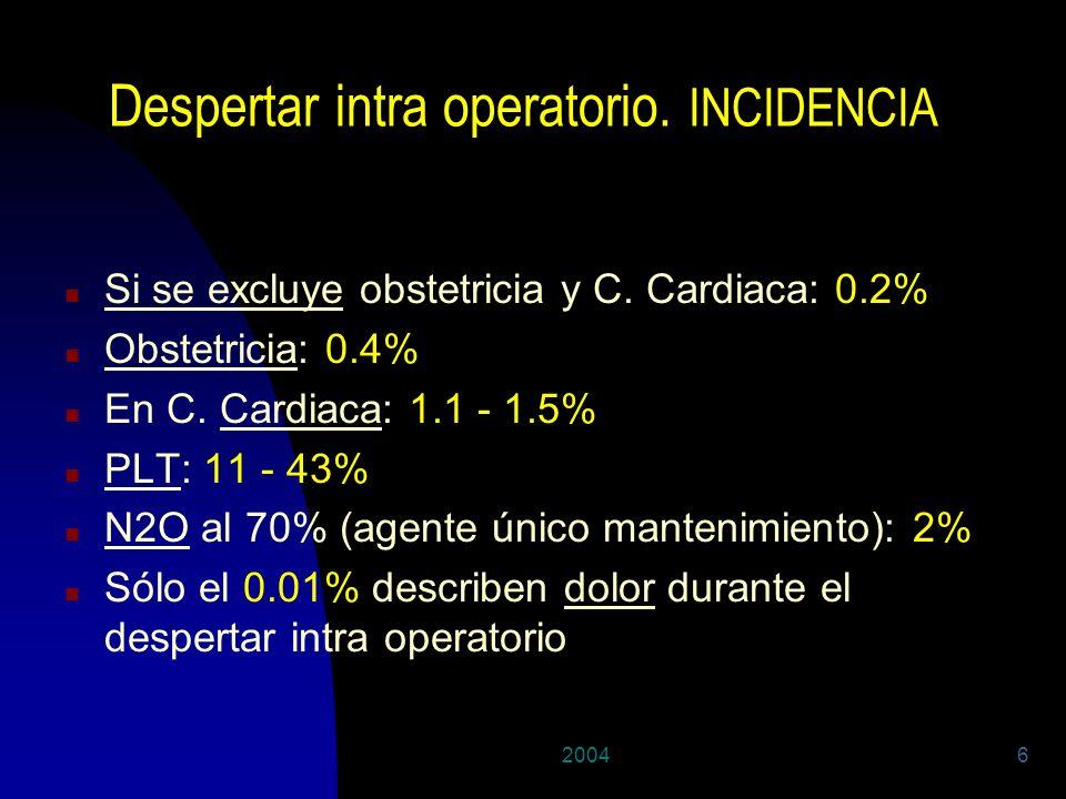 20046 Despertar intra operatorio. INCIDENCIA n Si se excluye obstetricia y C. Cardiaca: 0.2% n Obstetricia: 0.4% n En C. Cardiaca: 1.1 - 1.5% n PLT: 1