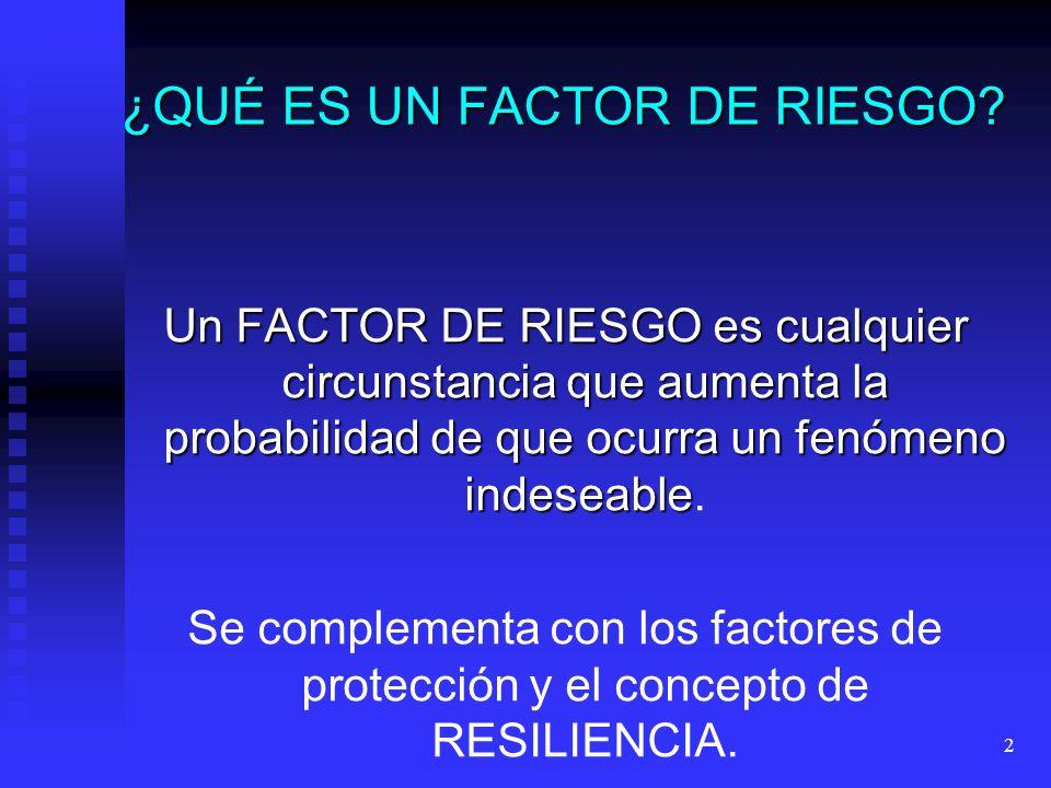 2 ¿QUÉ ES UN FACTOR DE RIESGO? Un FACTOR DE RIESGO es cualquier circunstancia que aumenta la probabilidad de que ocurra un fenómeno indeseable Un FACT