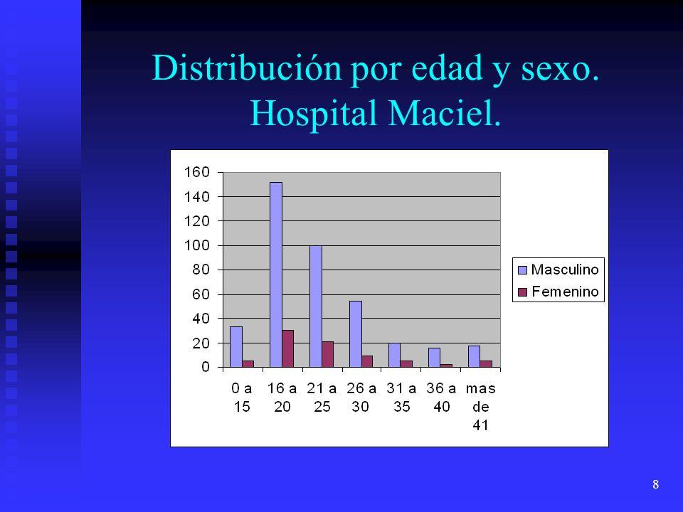 8 Distribución por edad y sexo. Hospital Maciel.