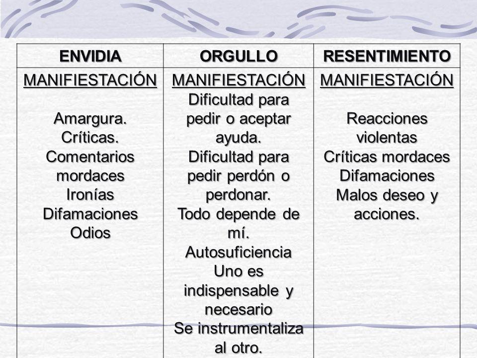 ENVIDIAORGULLORESENTIMIENTO MANIFIESTACIÓNAmargura.Críticas.