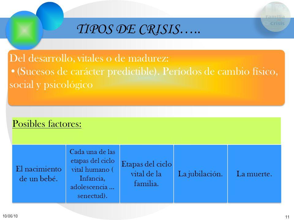 11 10/06/10 TIPOS DE CRISIS….. Posibles factores: El nacimiento de un bebé. Cada una de las etapas del ciclo vital humano ( Infancia, adolescencia … s