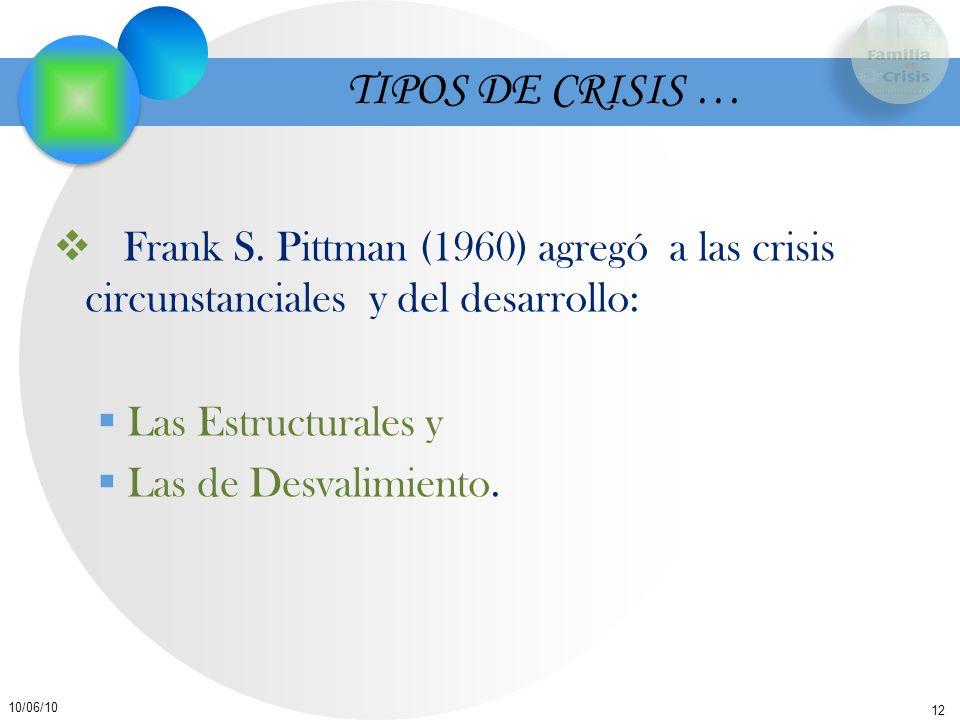 12 10/06/10 Frank S. Pittman (1960) agregó a las crisis circunstanciales y del desarrollo: Las Estructurales y Las de Desvalimiento. TIPOS DE CRISIS …
