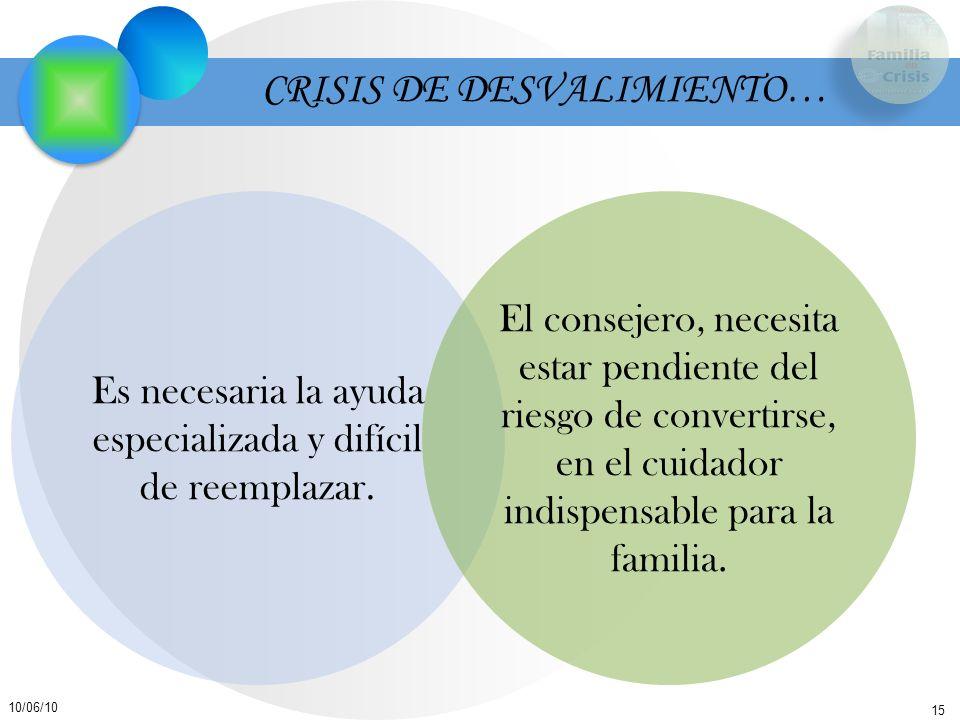 15 10/06/10 CRISIS DE DESVALIMIENTO… Es necesaria la ayuda especializada y difícil de reemplazar. El consejero, necesita estar pendiente del riesgo de