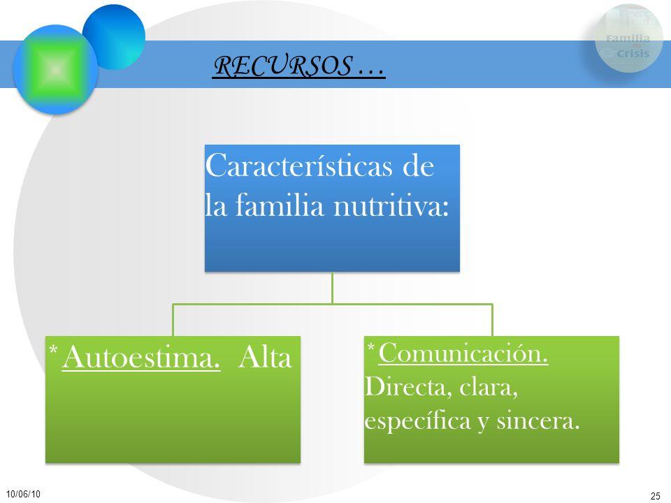 25 10/06/10 RECURSOS … Características de la familia nutritiva: *Autoestima. Alta *Comunicación. Directa, clara, específica y sincera.