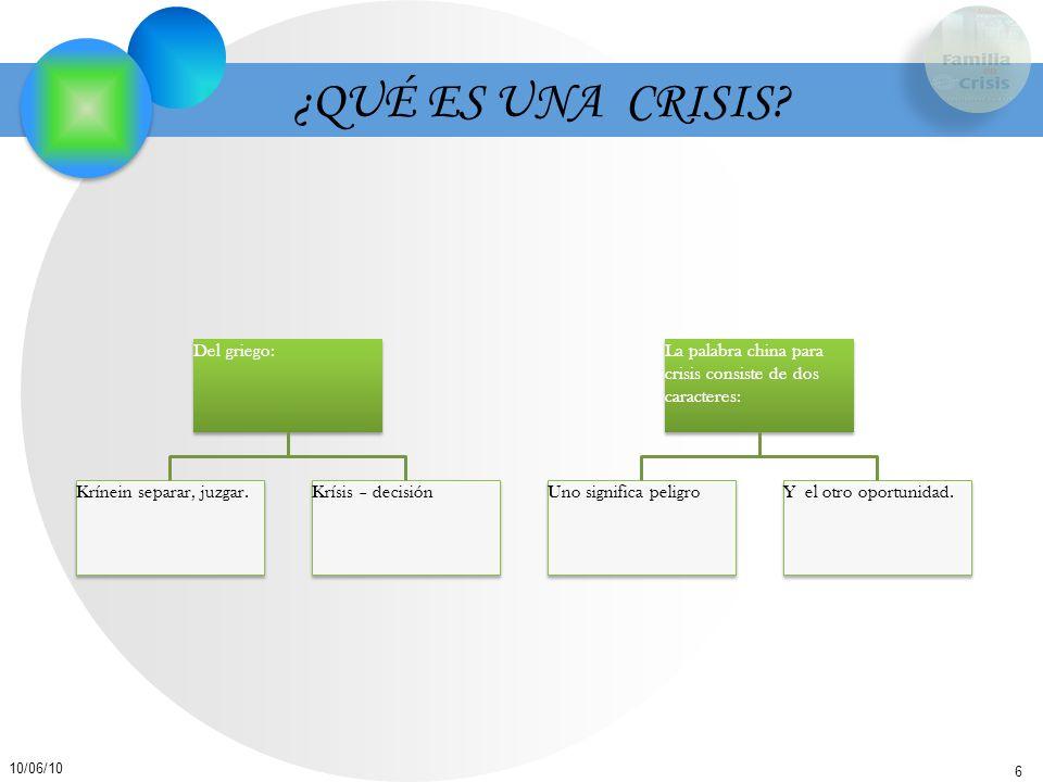 6 10/06/10 ¿QUÉ ES UNA CRISIS? Del griego: Krínein separar, juzgar. Krísis – decisión La palabra china para crisis consiste de dos caracteres: Uno sig