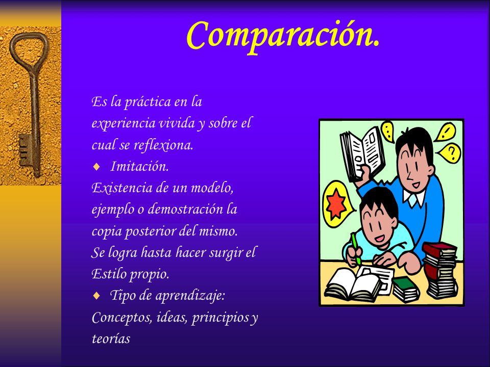Comparación. Es la práctica en la experiencia vivida y sobre el cual se reflexiona. Imitación. Existencia de un modelo, ejemplo o demostración la copi