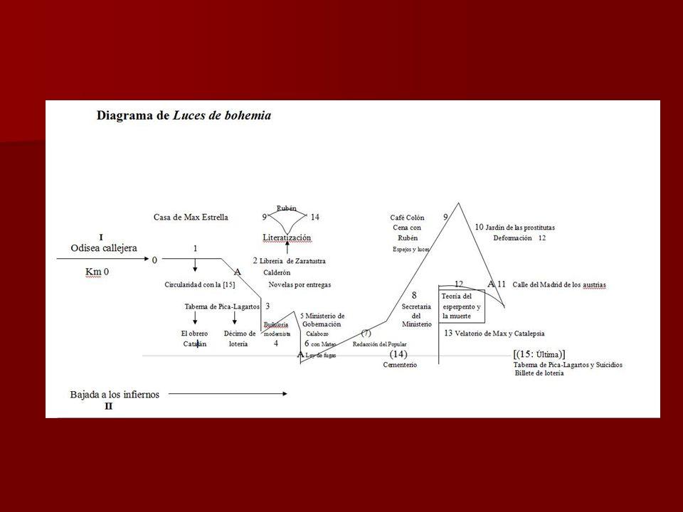 Luces de Bohemia, 1920 y 1924 {La guerra civil del oxímoron; sátira y elegía} (Valle-Inclán: 1866-1936) Escenas: resumen general e interrelaciones Escenas: resumen general e interrelaciones Verticalidad.
