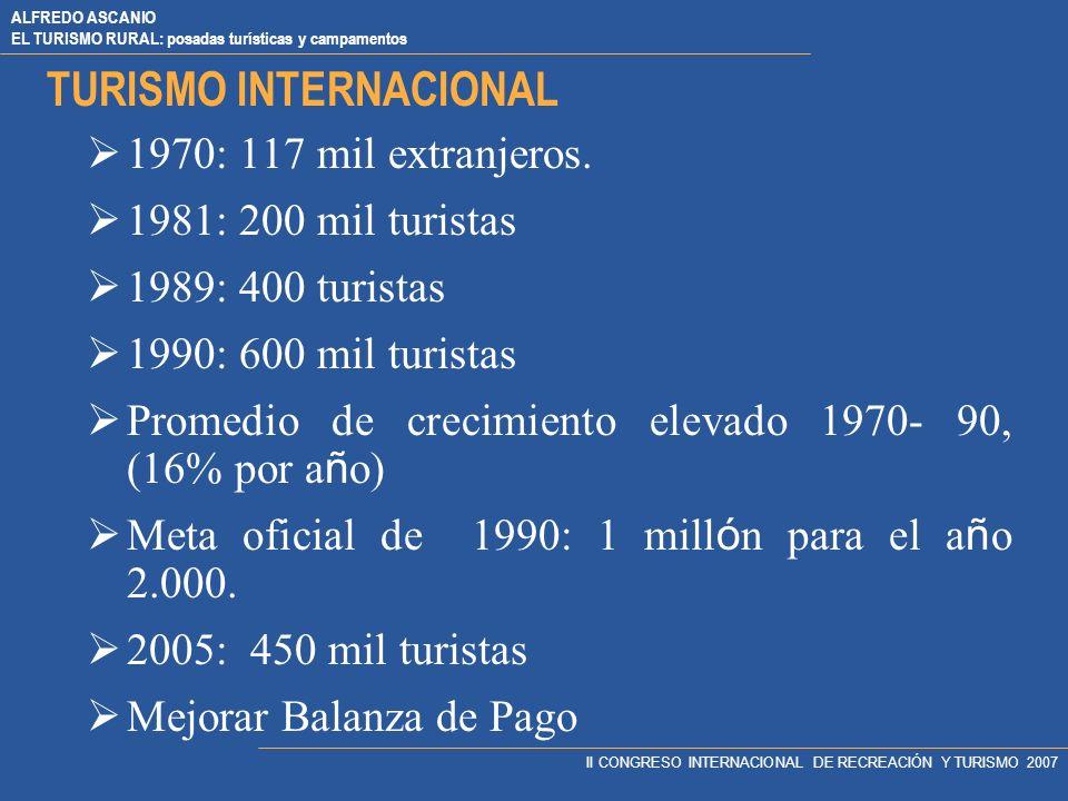 ALFREDO ASCANIO EL TURISMO RURAL: posadas turísticas y campamentos II CONGRESO INTERNACIONAL DE RECREACIÓN Y TURISMO 2007 TURISMO INTERNACIONAL 1970: 117 mil extranjeros.