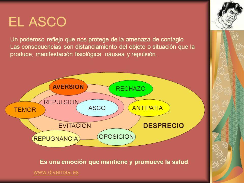 El asco, emoción primaria, a menudo es acompañada de una sensación de malestar próxima a un estado nauseabundo.