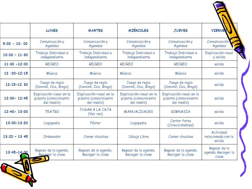 LUNESMARTESMIÉRCOLESJUEVESVIERNES 9:00 - 10: 00 Comunicación y Agendas 10:00 – 11:30 Trabajo Individual e independiente Explicación visual y salida 11:30 -12:00RECREO salida 12 :00-12:15Música salida 12:15-12 30 Juego de regla (Dominó, Oca, Bingo) salida 12:30- 12:45 Explicación visual en la pizarra (conocimiento del medio) salida 12:40- 13:00TEATRO JUGAR A LA CAJA (Veo veo) MANUALIDADESGIMNASIAsalida 13:00-13:20LogopediaPósterLogopedia Cortar fotos (Coleccionables) salida 13:20 – 13 45Ordenador Comer chuchesDibujo LibreComer chuches Actividad relacionada con la salida 13:45-14:00 Repaso de la agenda.