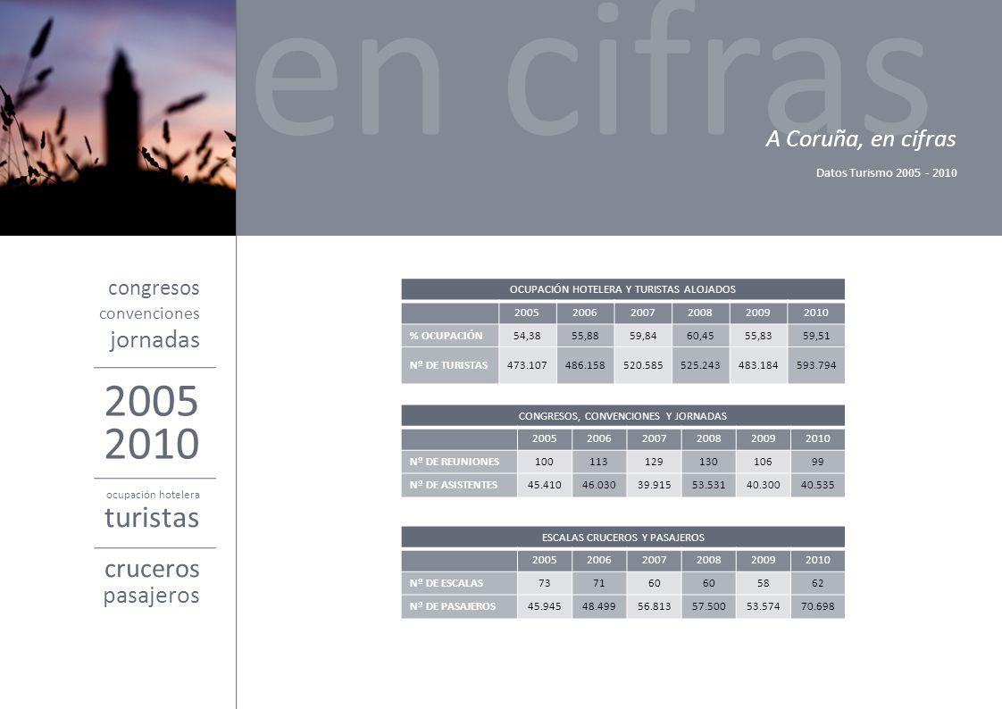 congresos en cifras A Coruña, en cifras Datos Turismo 2005 - 2010 2005 convenciones jornadas 2010 ocupación hotelera turistas cruceros pasajeros CONGR