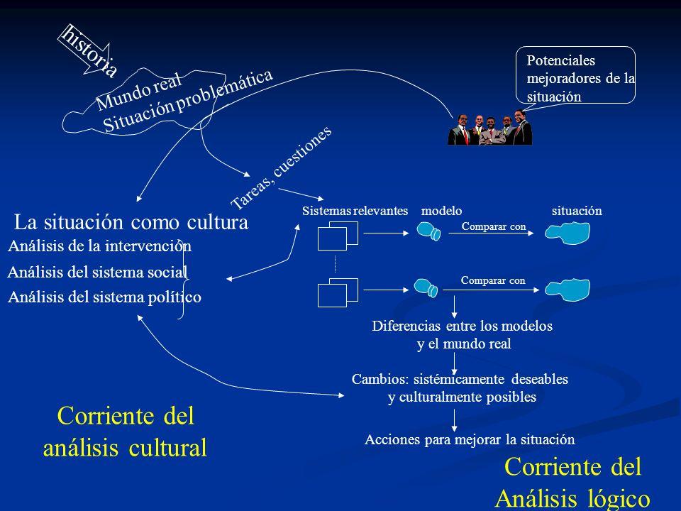 historia Mundo real Situación problemática Potenciales mejoradores de la situación Tareas, cuestiones Sistemas relevantessituaciónmodelo Comparar con