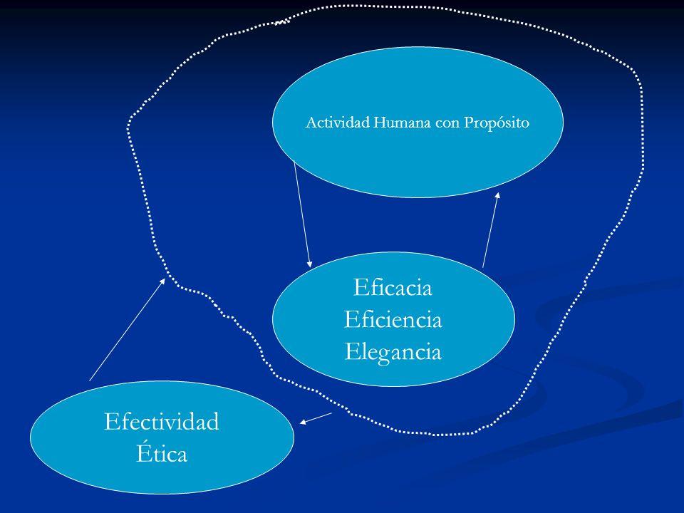 Actividad Humana con Propósito Eficacia Eficiencia Elegancia Efectividad Ética