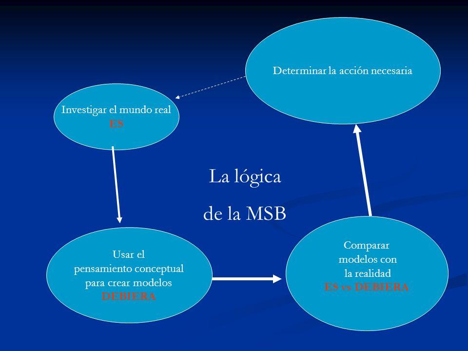Investigar el mundo real ES Usar el pensamiento conceptual para crear modelos DEBIERA Comparar modelos con la realidad ES vs DEBIERA Determinar la acc
