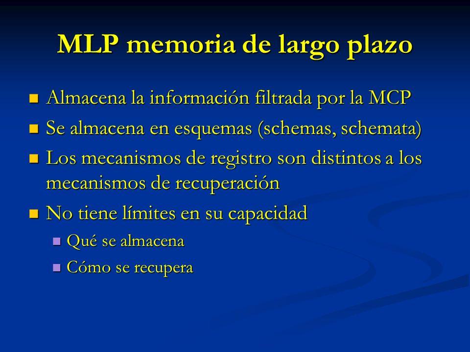 MLP memoria de largo plazo Almacena la información filtrada por la MCP Almacena la información filtrada por la MCP Se almacena en esquemas (schemas, s