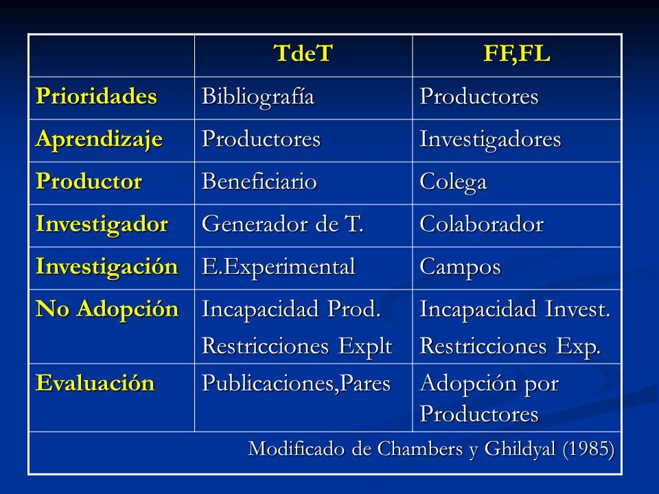 TdeTFF,FL PrioridadesBibliografíaProductores AprendizajeProductoresInvestigadores ProductorBeneficiarioColega Investigador Generador de T. Colaborador