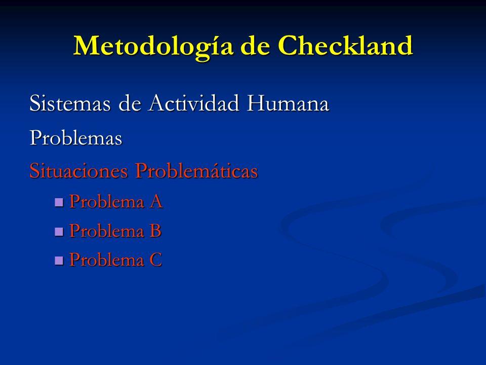 Metodología de Checkland Sistemas de Actividad Humana Problemas Situaciones Problemáticas Problema A Problema A Problema B Problema B Problema C Probl