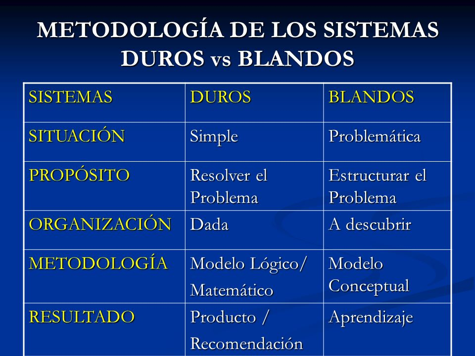 METODOLOGÍA DE LOS SISTEMAS DUROS vs BLANDOS SISTEMASDUROSBLANDOS SITUACIÓNSimpleProblemática PROPÓSITO Resolver el Problema Estructurar el Problema O